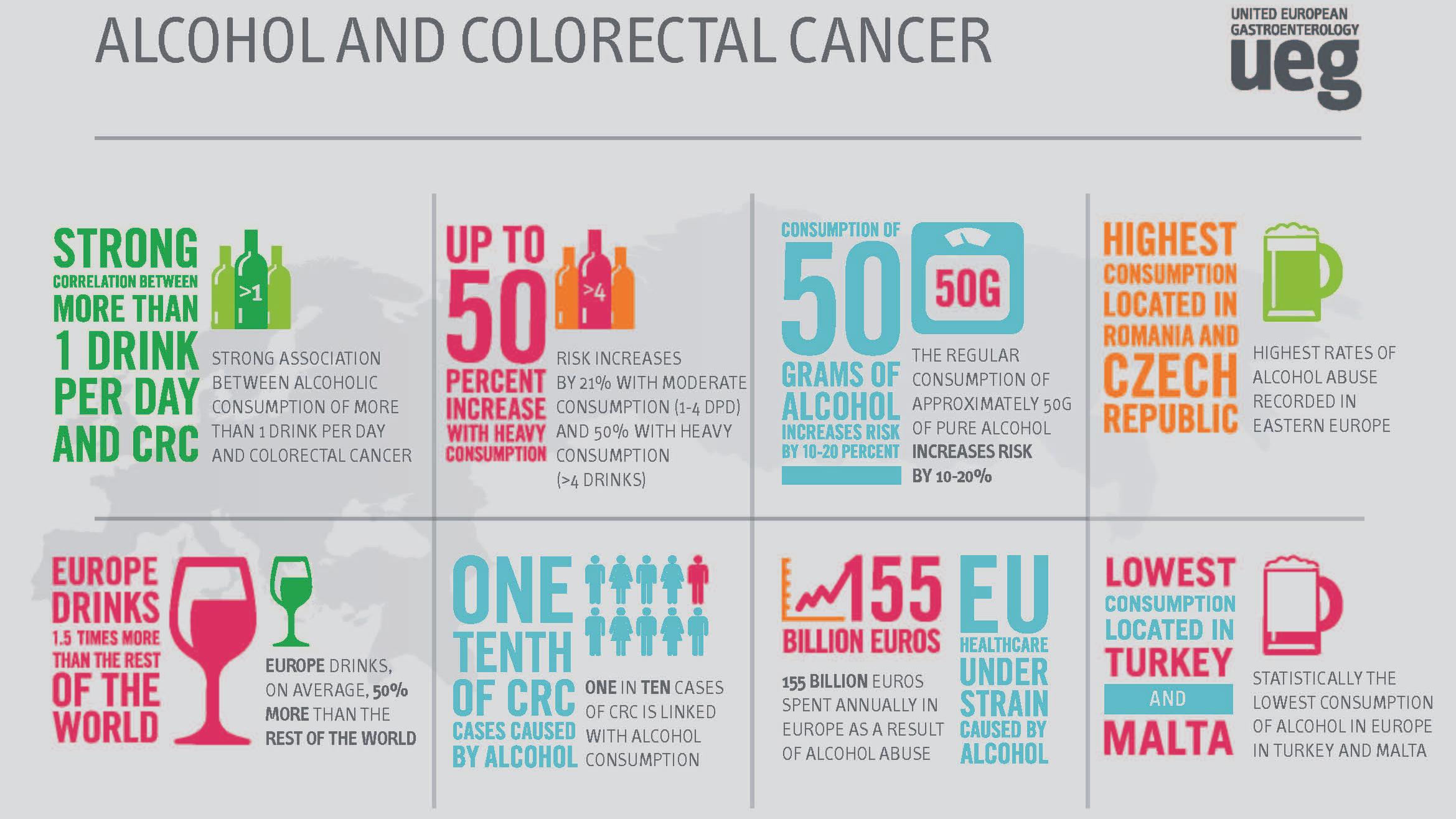 Drinking Trends Across Europe Increasing Bowel Cancer Risk Ueg United European Gastroenterology