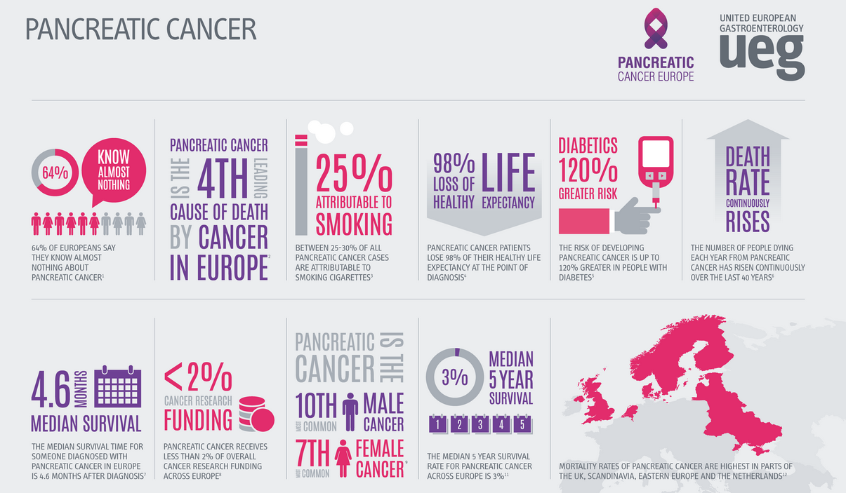 Pancreatic cancer set to become third biggest cancer killer in EU next year