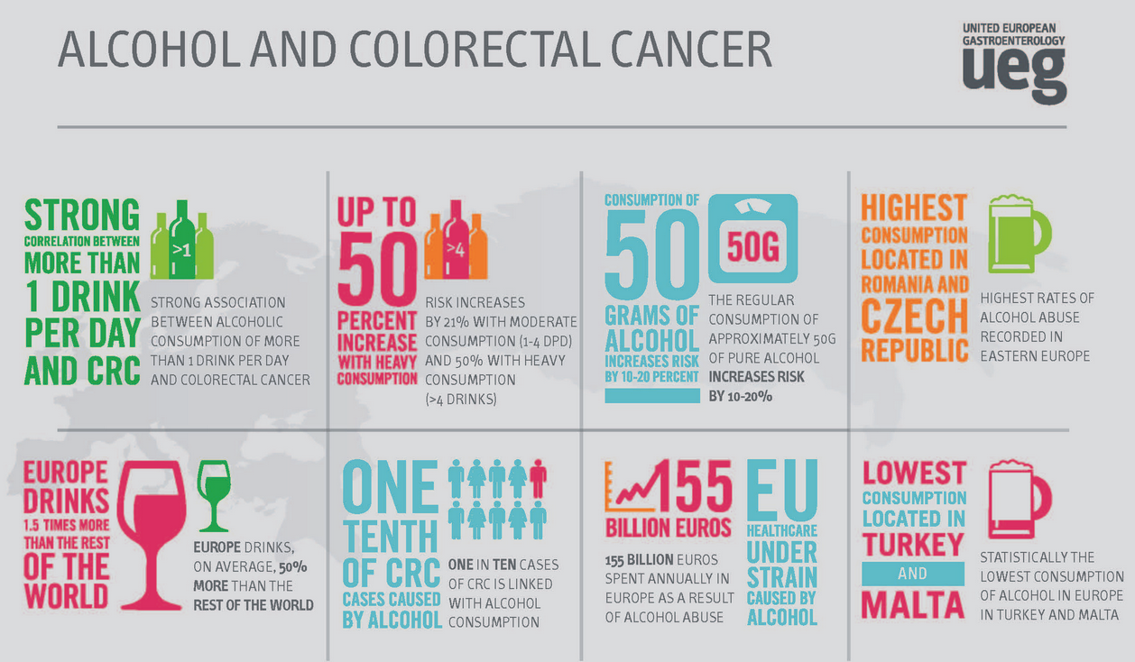 Reducing The Risk Of Colorectal Cancer By Tackling Alcohol Misuse A Call For Action Across Europe Ueg United European Gastroenterology