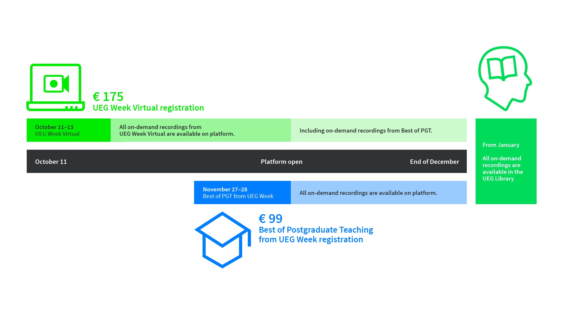 UEG Week Virtual Platform Access - Infographic