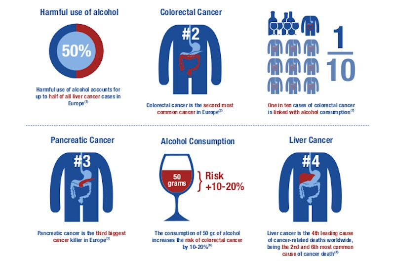 AWARH 2020 - Alcohol and Cancer - Infographic