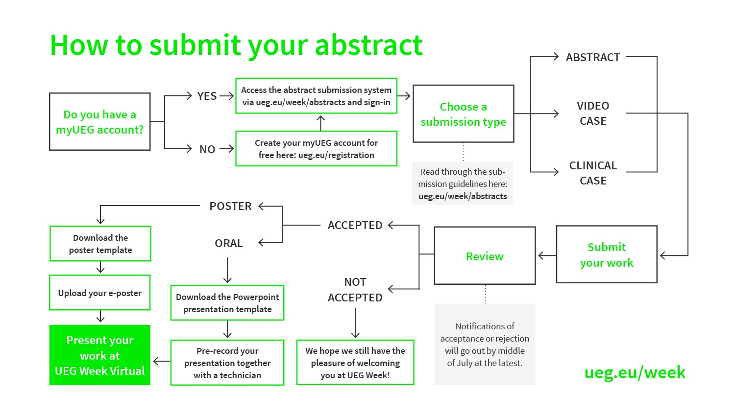 Submit Your Abstract Infographic