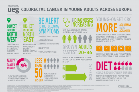 Infographics - Colorectal Cancer in Young Adults
