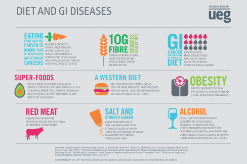 Infographics - Diet and GI Diseases