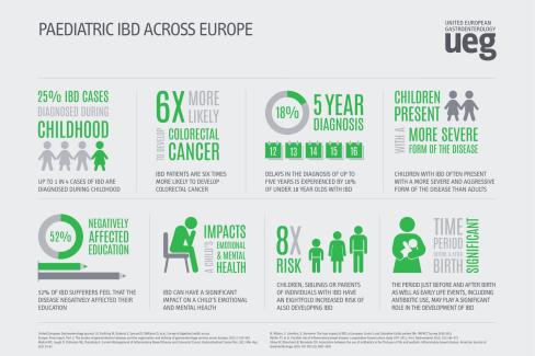 Infographics - Paediatric IBD Across Europe