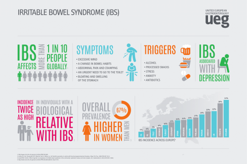 Infographics - Irritable Bowel Syndrome (IBS)