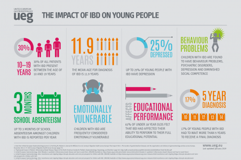 Infographics - The Impact of IBD on Young People