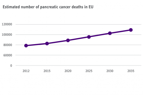 Pancreatic Cancer - Future Deaths