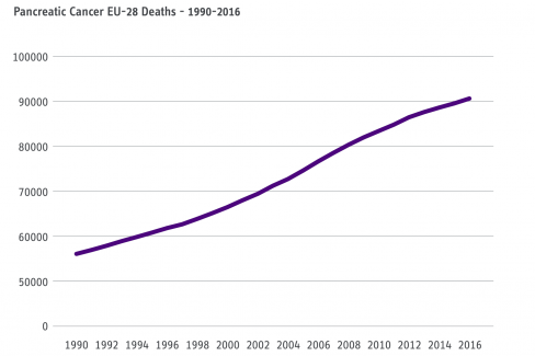 Pancreatic Cancer - Number of Deaths