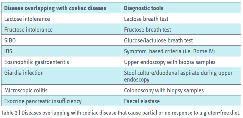 Diseases overlapping with coeliac disease that cause partial or no response to a gluten-free diet.