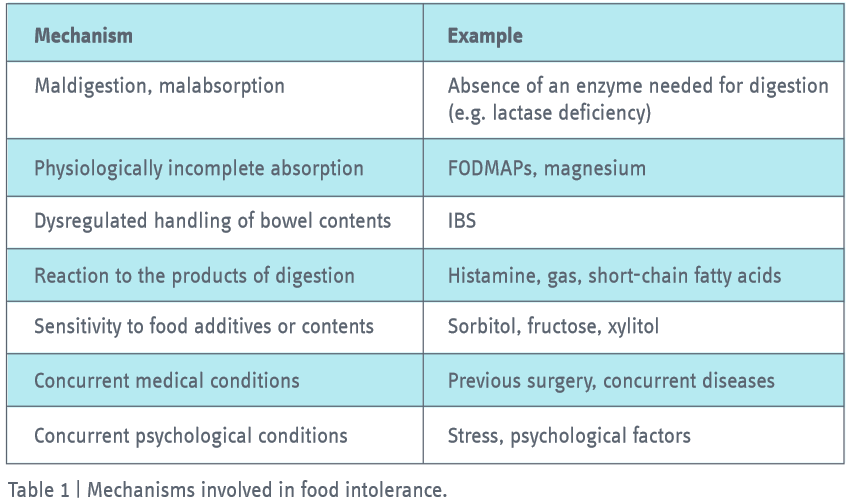 Mechanisms involved in food intoleranc