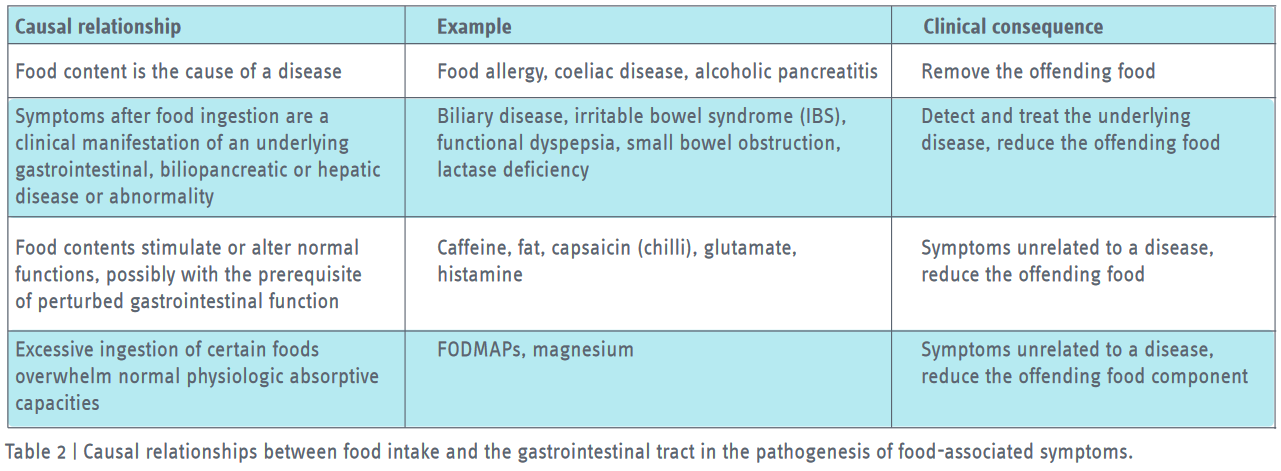 Causal relationships between food intake and the gastrointestinal tract