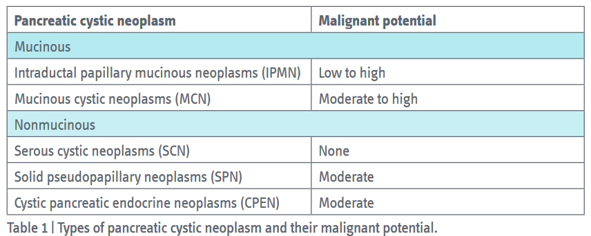 Types of pancreatic cystic neoplasm and their malignant potentia