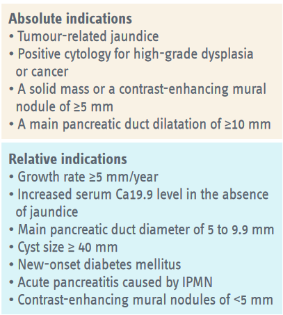 Indications for surgery in patients who have IPMN and are fit for surgery